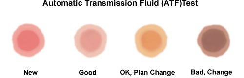 Transmission Fluid examples